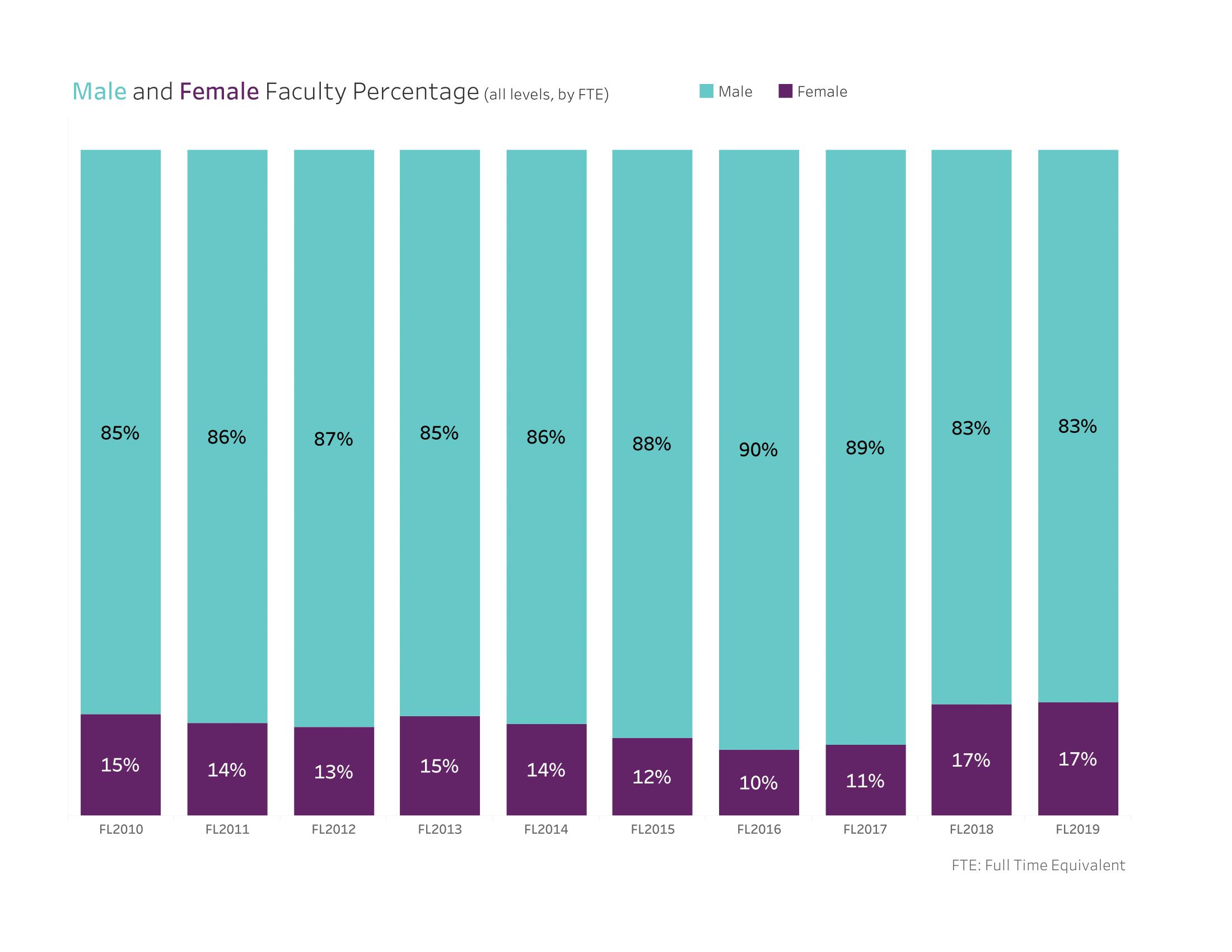 Faculty Gender Demographics