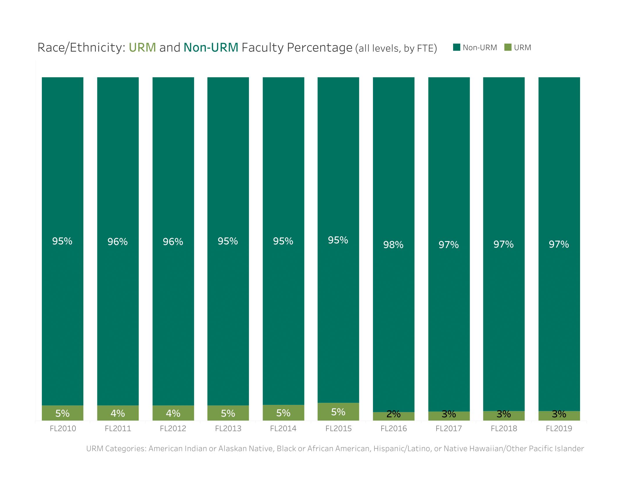 Physics Faculty Racial Demographics
